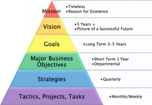 19 Benefits of Regular Business Planning